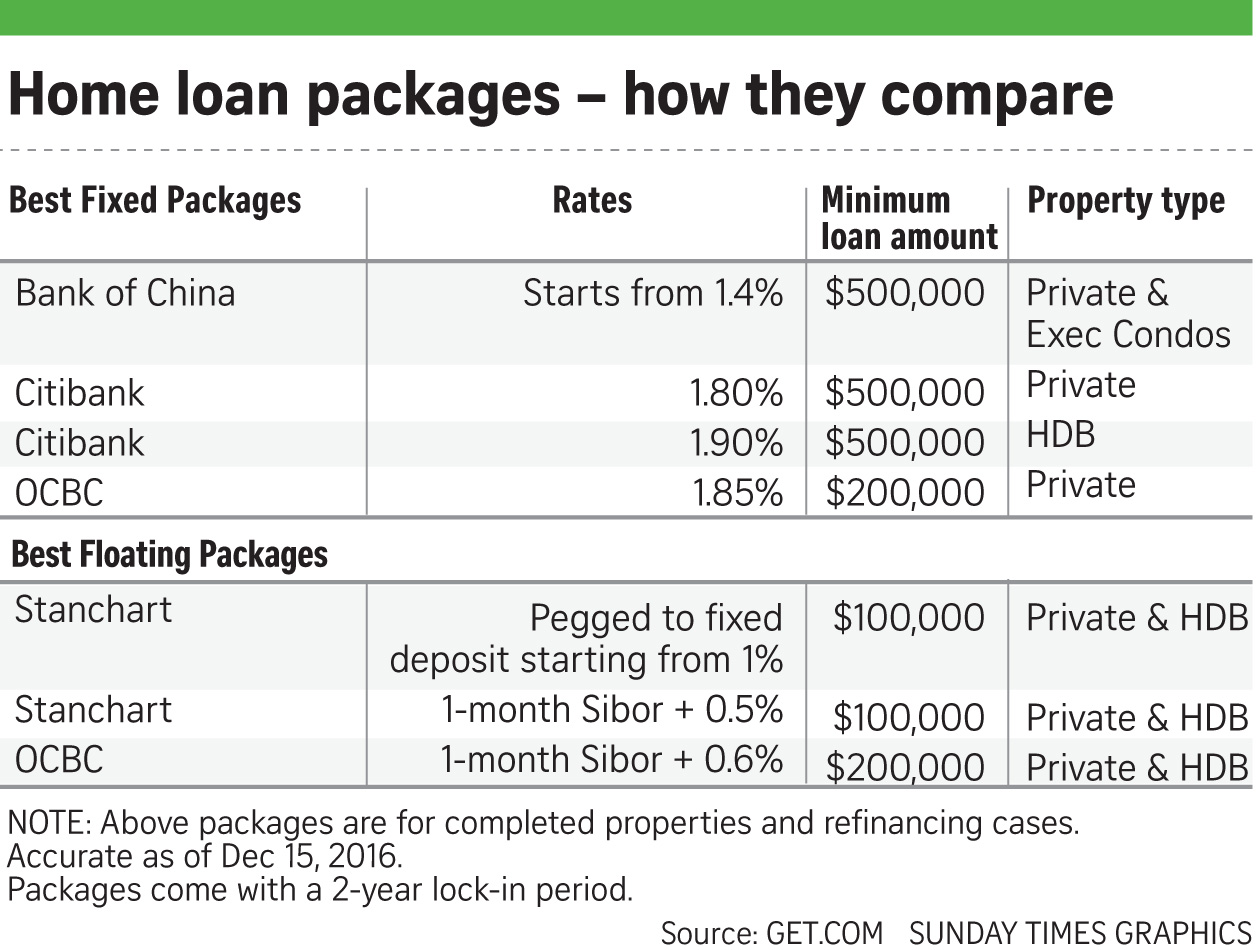 Property Loan Interest Rate Singapore