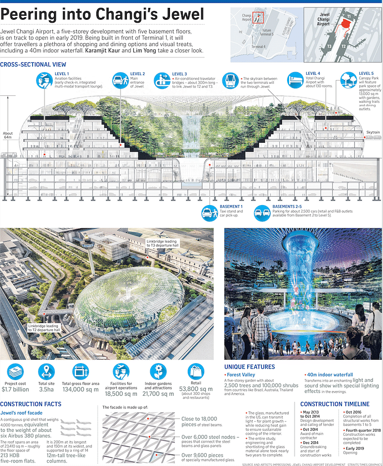 What To Expect At The New Jewel Changi Airport Home