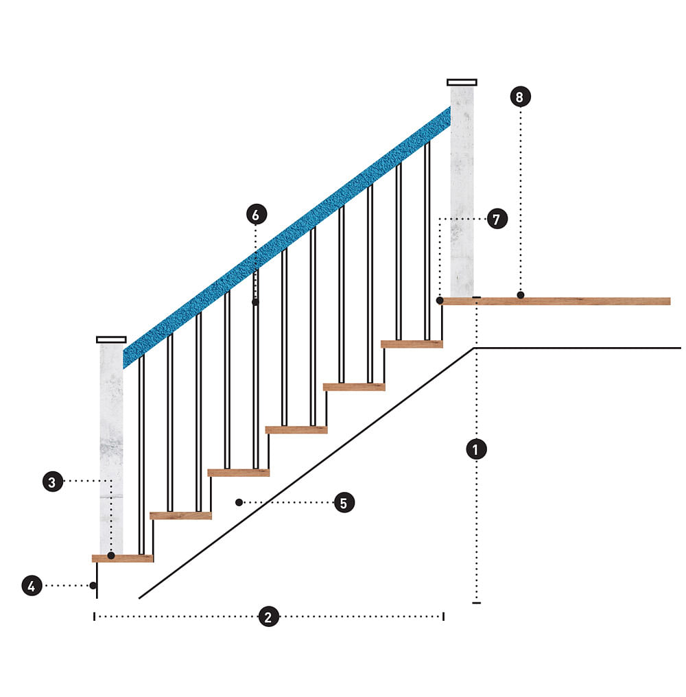 Renovation Parts Of A Staircase And What To Know When Designing One