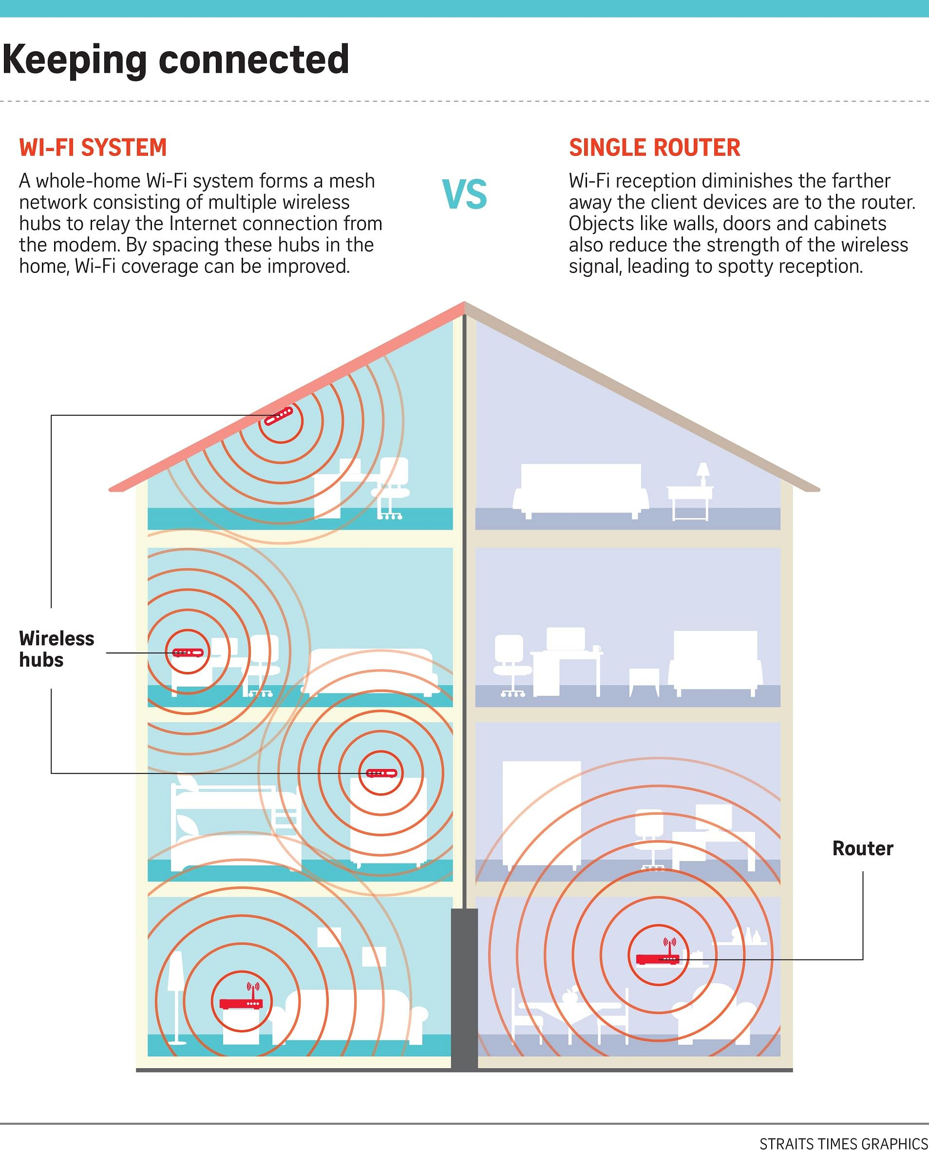 ... recently switched to the Velop Wi-Fi system after experiencing spotty  connectivity despite using three routers in his four-storey home.