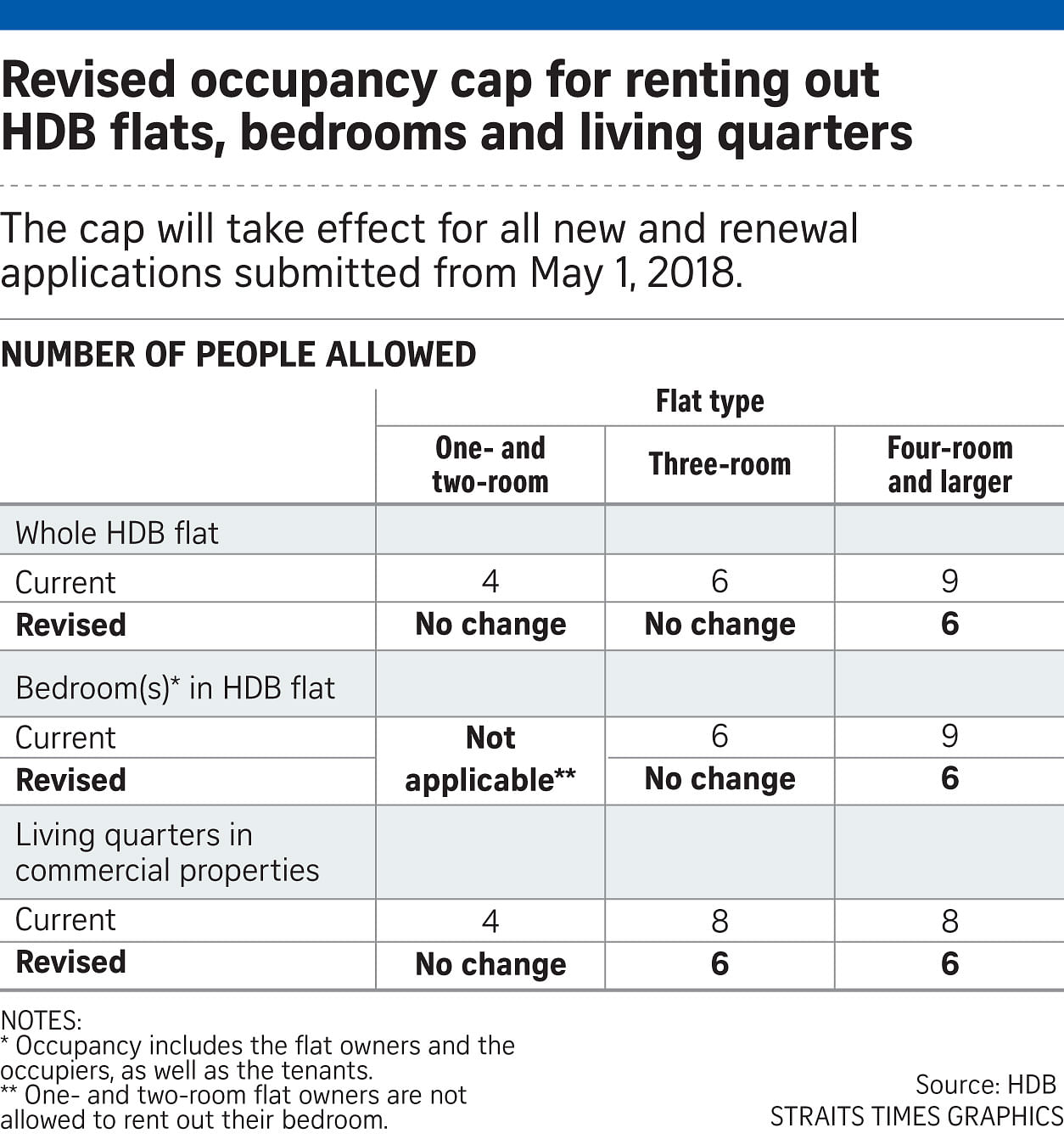 Cap Per Room Housing