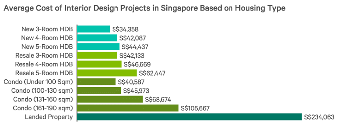 average cost of interior design projects in singapore based on housing type