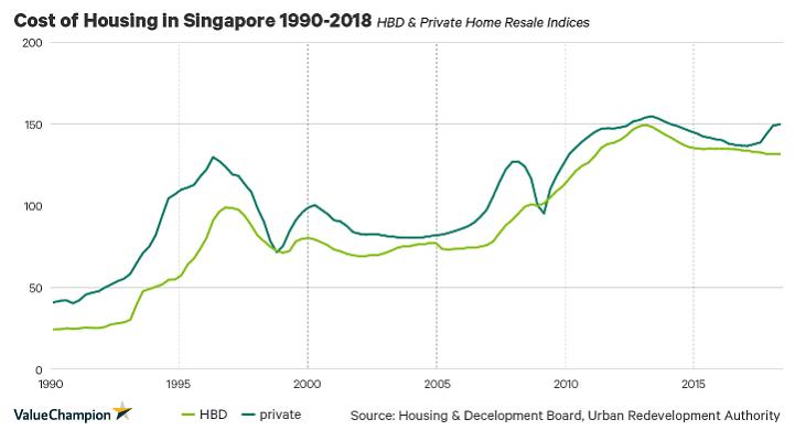 cost of housing in singapore from 1990 - 2018 chart