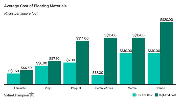 average cost of flooring materials