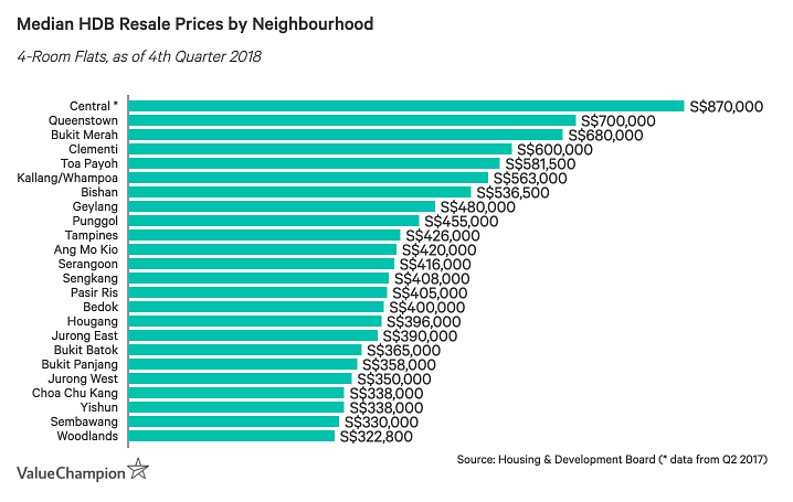 median HDB resale prices by neighourhood chart