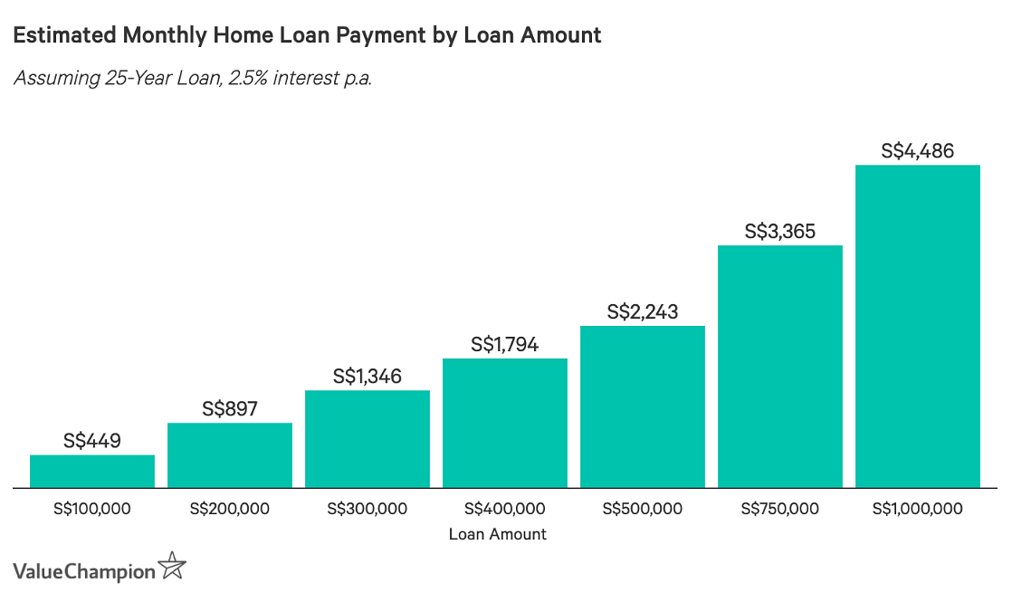 estimated monthly home loan payment by loan amount chart
